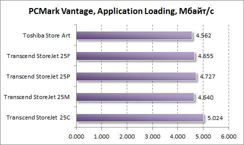 Тест скорости загрузки приложений в PCMark Vantage
