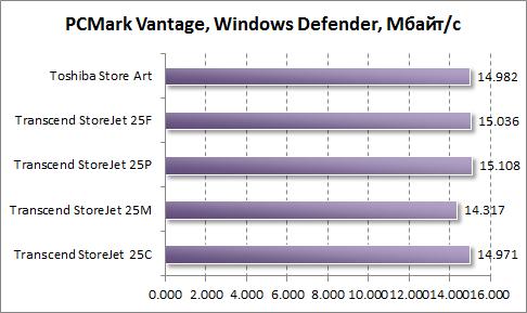 Тест скорости работы Windows Defender в PCMark Vantage