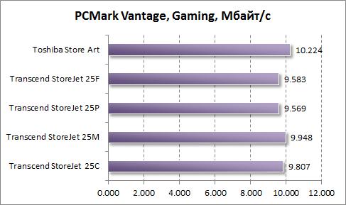 Тест скорости работы в играх в PCMark Vantage