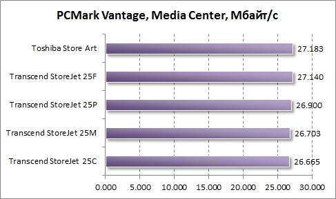 Тест скорости работы Windows Media Center в PCMark Vantage