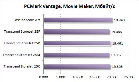 Тест скорости работы Windows Movie Maker в PCMark Vantage