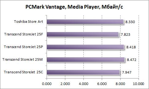 Тест скорости работы Windows Media Player в PCMark Vantage