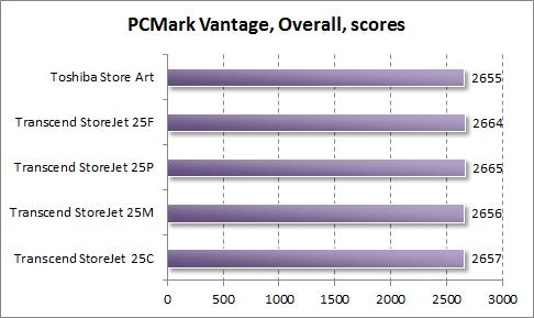 Общий результат теста жестких дисков в PCMark Vantage