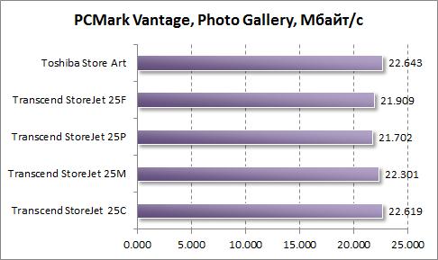 Тест скорости работы Photo Gallery в PCMark Vantage