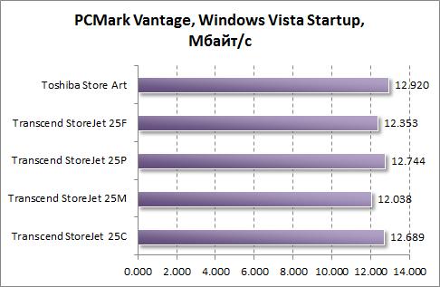 Тест скорости загрузки Windows Vista в PCMark Vantage