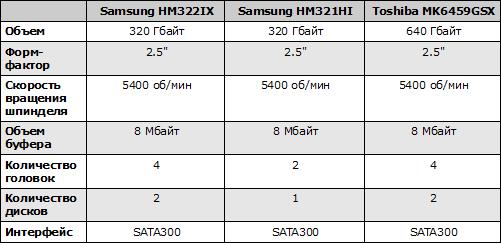 Характеристики Samsung HM322IX, HM321HI и Toshiba MK6459GSX