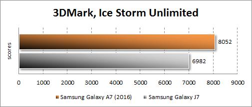 Результаты тестирования Samsung Galaxy A7 (2016) в 3DMark