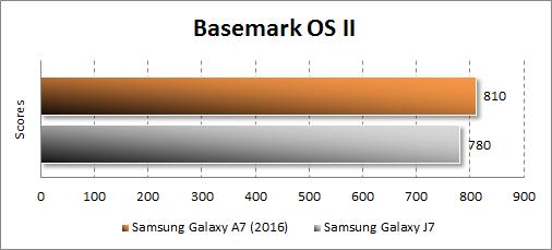 Результаты тестирования Samsung Galaxy A7 (2016) в Basemark