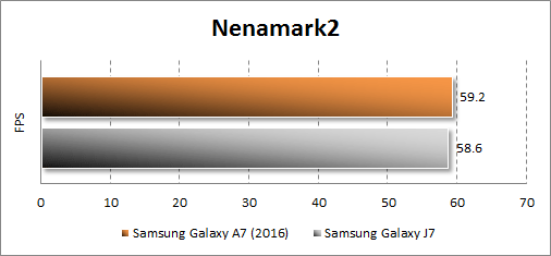 Результаты тестирования Samsung Galaxy A7 (2016) в Nenamark2