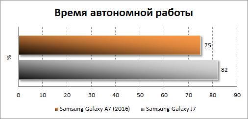 Результаты тестирования автономности Samsung Galaxy A7 (2016)