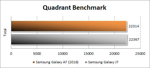 Результаты тестирования Samsung Galaxy A7 (2016) в Quadrant