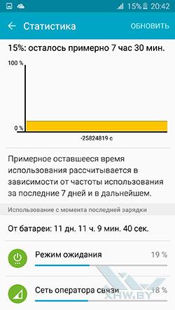 Статистика разрядки батареи Samsung Galaxy A7 (2016)