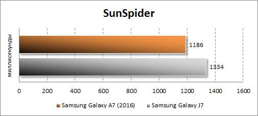 Результаты тестирования Samsung Galaxy A7 (2016) в SunSpider