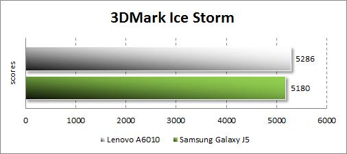 Результаты тестирования Lenovo A6010 в 3DMark
