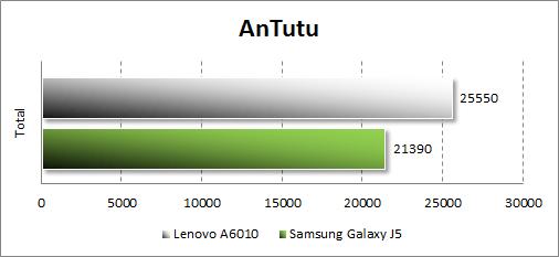 Результаты тестирования Lenovo A6010 в Antutu