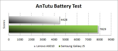 Результаты тестирования автономности Lenovo A6010 в Antutu