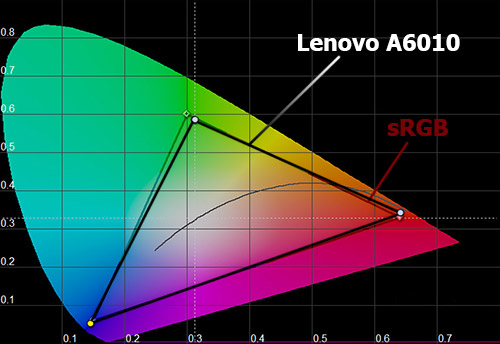 Цветовой охват экрана Lenovo A6010
