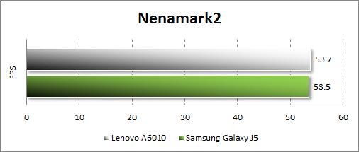 Результаты тестирования Lenovo A6010 в Nenamark2