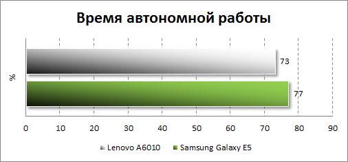 Результаты тестирования автономности Lenovo A6010