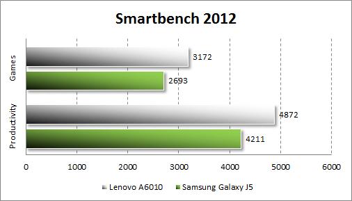 Результаты тестирования Lenovo A6010 в Smartbench 2012