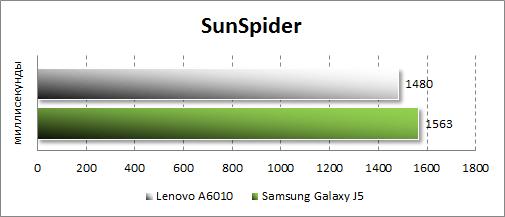 Результаты тестирования Lenovo A6010 в SunSpider
