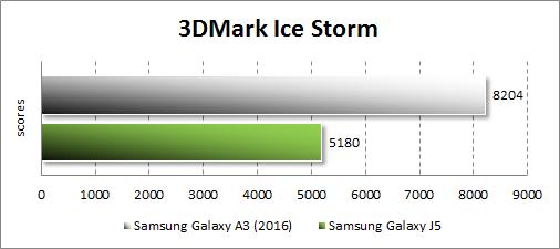 Результаты тестирования Samsung Galaxy A3 (2016) в 3DMark