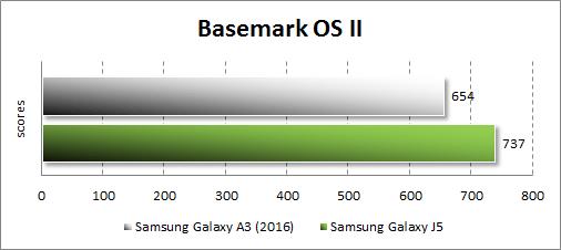 Результаты тестирования Samsung Galaxy A3 (2016) в Basemark