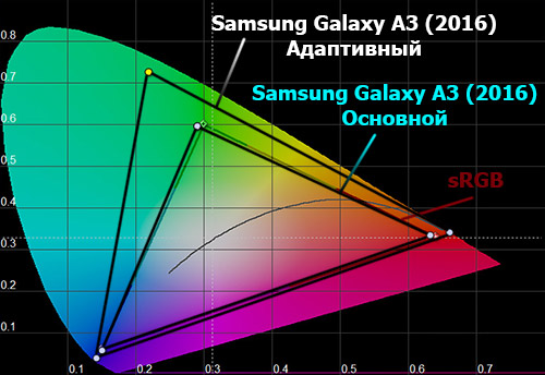 Цветовой охват экрана Samsung Galaxy A3 (2016)