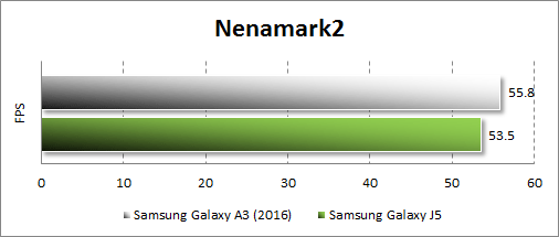 Результаты тестирования Samsung Galaxy A3 (2016) в Nenamark2
