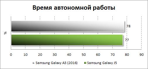 Результаты тестирования автономности Samsung Galaxy A3 (2016)