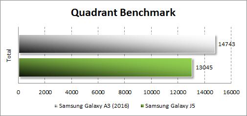 Результаты тестирования Samsung Galaxy A3 (2016) в Quadrant