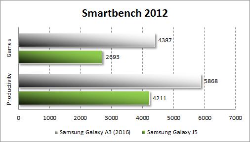 Результаты тестирования Samsung Galaxy A3 (2016) в Smartbench 2012