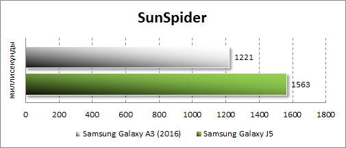 Результаты тестирования Samsung Galaxy A3 (2016) в SunSpider