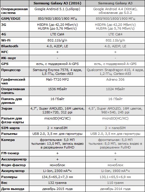 Характеристики Samsung Galaxy A3 (2016)