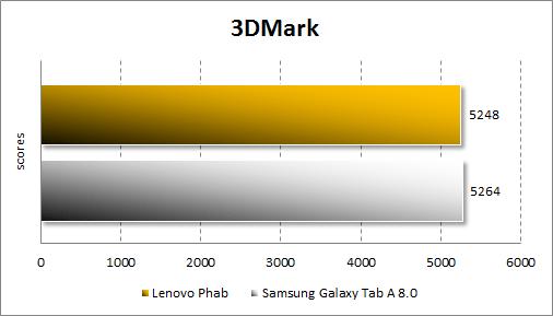Результаты тестирования Lenovo Phab в 3DMark
