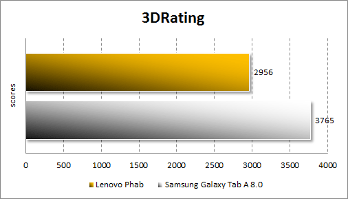 Результаты тестирования Lenovo Phab в 3DRating