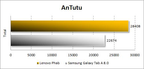 Результаты тестирования Lenovo Phab в Antutu