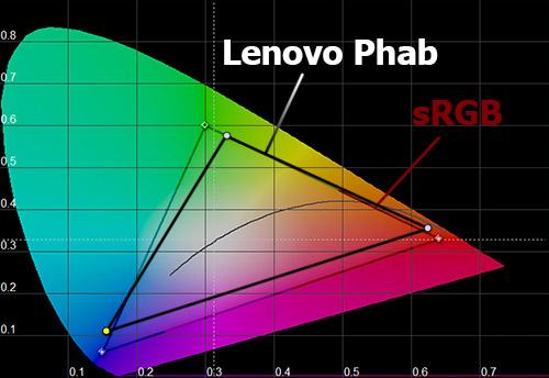 Цветовой охват экрана Lenovo Phab