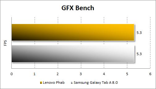 Результаты тестирования Lenovo Phab в GFX Bench