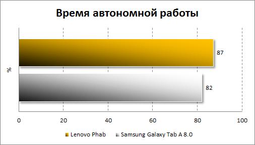 Результаты тестирования автономности Lenovo Phab