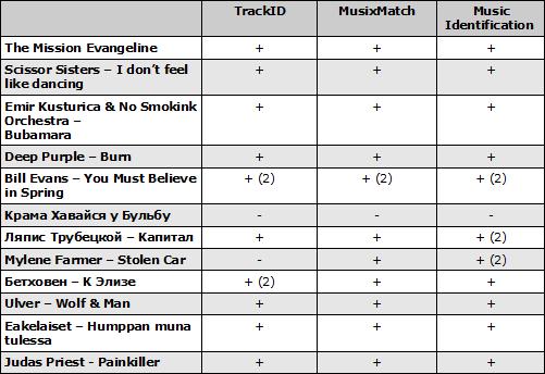Результаты тестирования приложений распознания музыки. Рис. 2