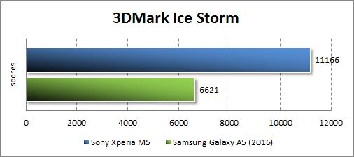 Результаты тестирования Sony Xperia M5 в 3DMark
