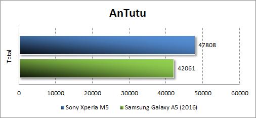 Результаты тестирования Sony Xperia M5 в Antutu