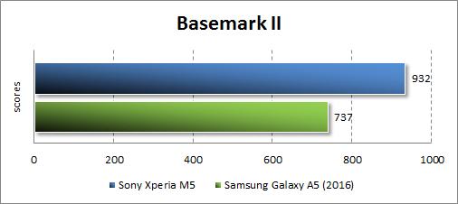 Результаты тестирования Sony Xperia M5 в Basemark OS
