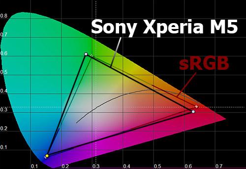 Цветовой охват экрана Sony Xperia M5