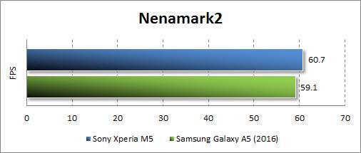 Результаты тестирования Sony Xperia M5 в Nenamark2