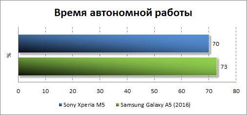 Результаты тестирования автономности Sony Xperia M5