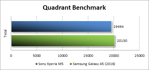 Результаты тестирования Sony Xperia M5 в Quadrant