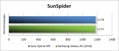 Результаты тестирования Sony Xperia M5 в SunSpider