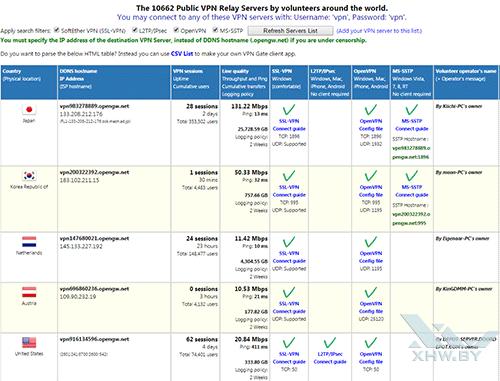 Список VPN-сетей